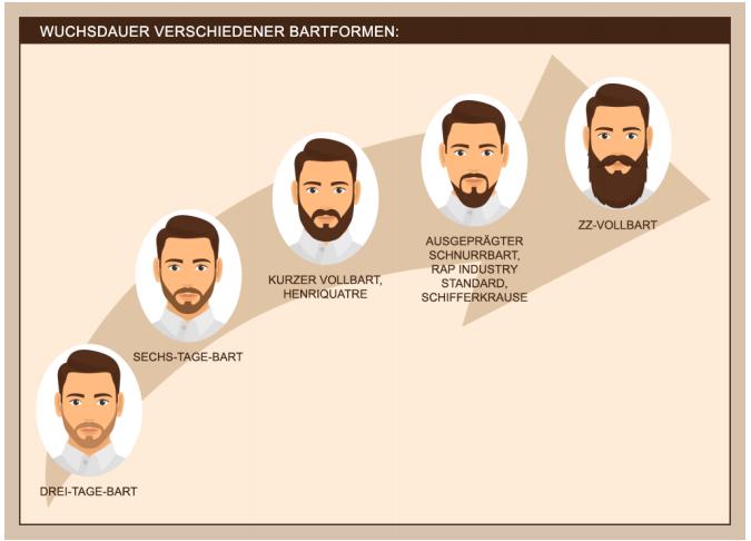 Bekommen mehr bart Haarfreie Zone: